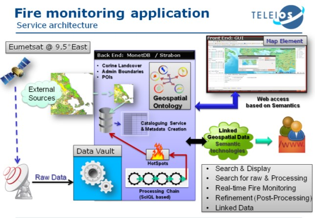 TELEIOS—VIRTUAL OBSERVATORY INFRASTRUCTURE FOR EARTH OBSERVATION DATA